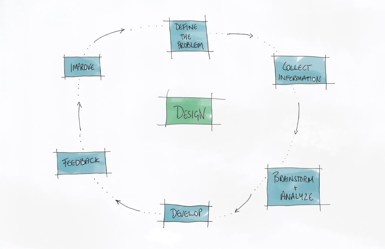 Architectural Design Brief Checklist