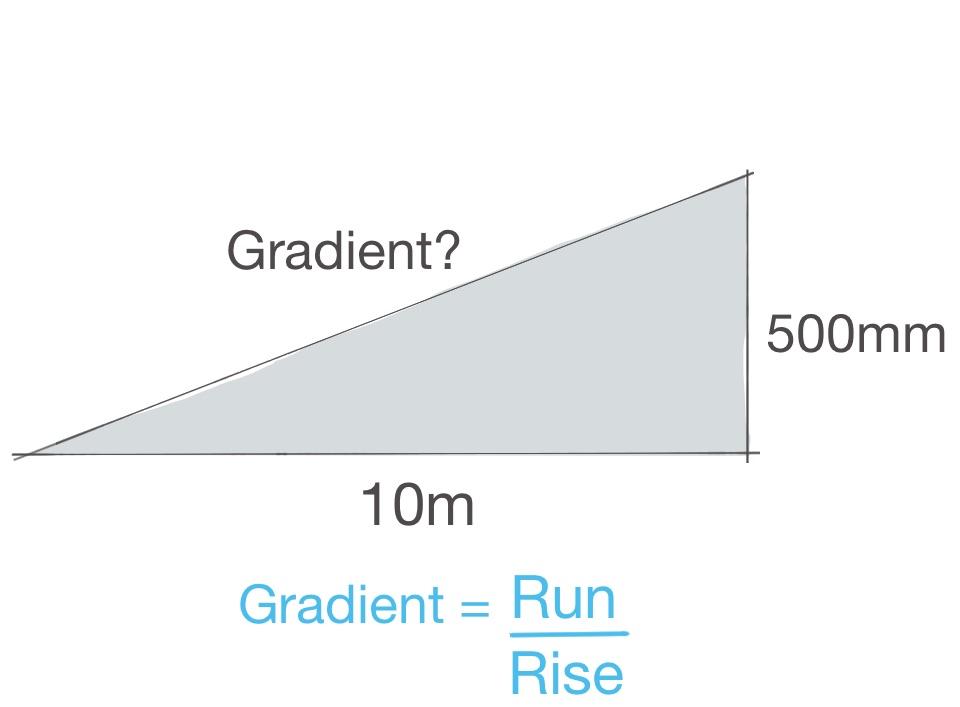 Gradient 1.1